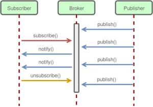 Рис. 4. Описание протокола MQTT