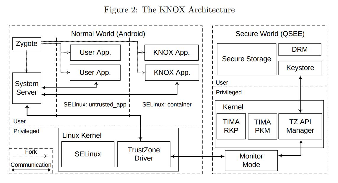 Архитектура KNOX