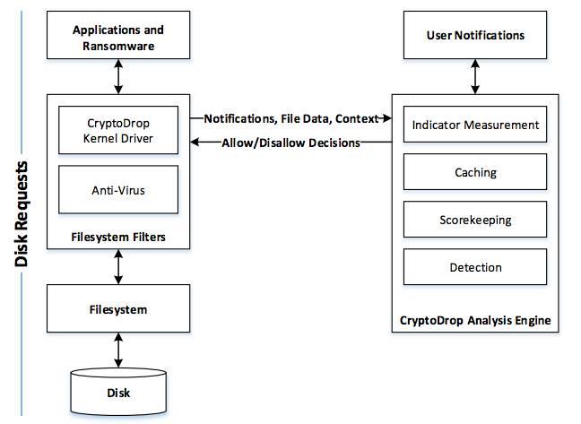crypto_drop_architecture