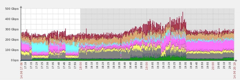 largest-ddos-attack-gbps