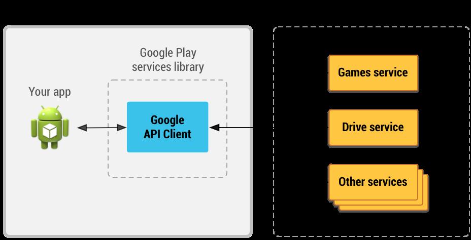 Рис. 2. Google Play Services (с) Google