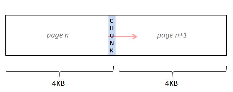 Выделение участков на странице памяти