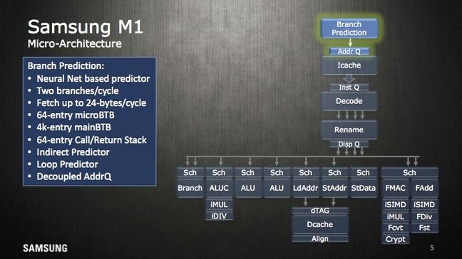 Блок предсказания инструкций Exynos M1