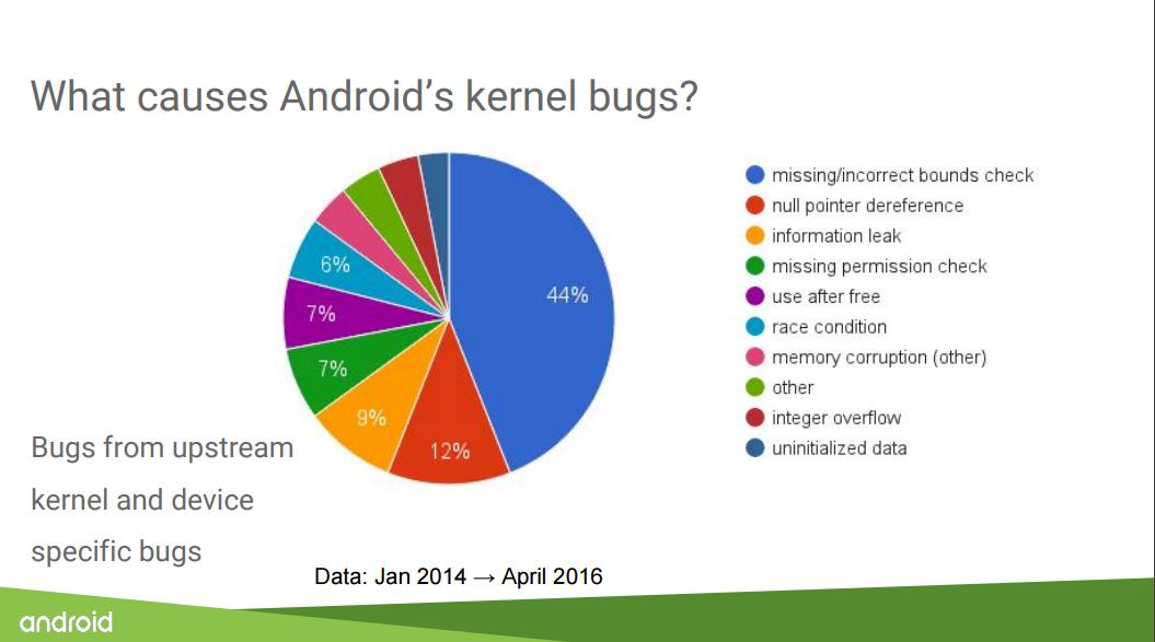 Причины возникновения уязвимостей в ядре Android