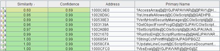 Сравнение уязвимой и запатченной версий библиотеки vbscript.dll