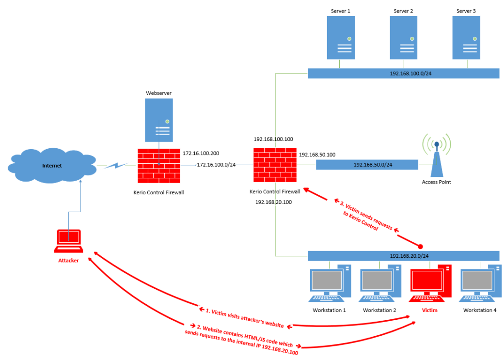 flaws-in-kerio-firewalls-let-the-bad-guys-through-508551-2