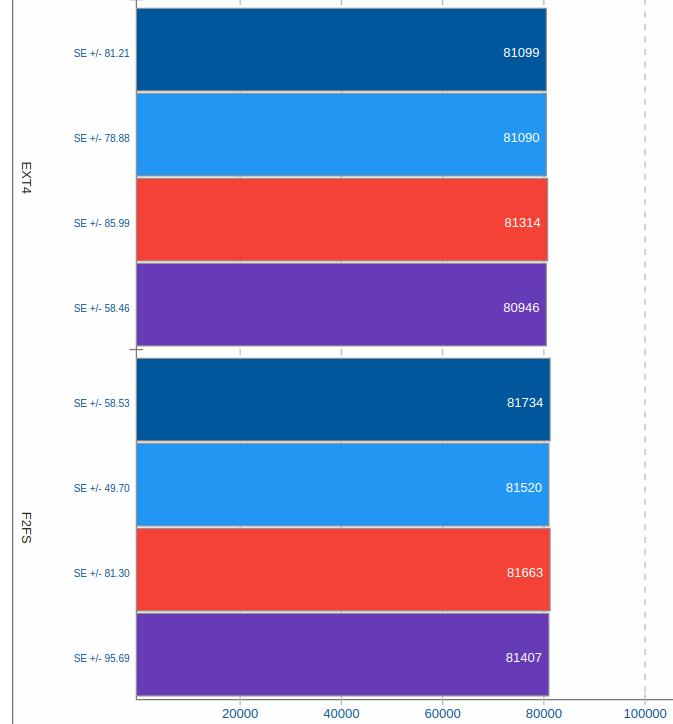 Тест скорости случайной записи в разных версиях ядер (4.4–4.7)