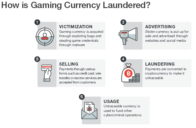 online-gaming-currencies-used-to-launder-money-for-cyber-criminals-509177-2
