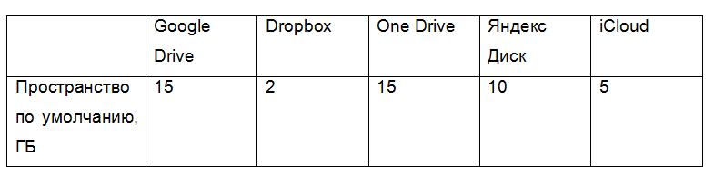 Сравнительная таблица дискового пространства облачных сервисов
