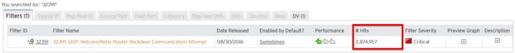 Старый бэкдор в роутерах Netis пытались эксплуатировать 57 млн раз за последние три месяца