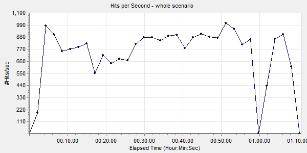 Hits per second