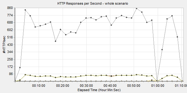 HTTP responses per second