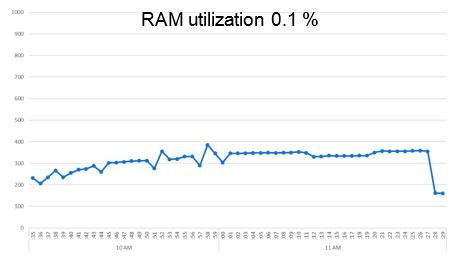 Использование RAM в варианте Performance