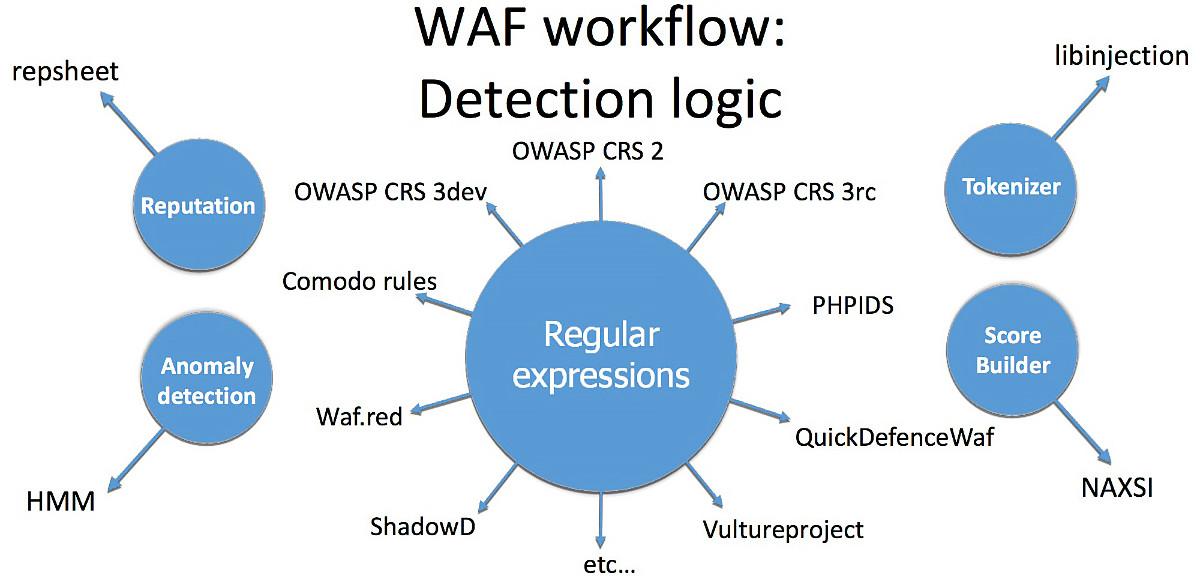 Наиболее популярные техники дeтекта вредоносной нагрузки в WAF