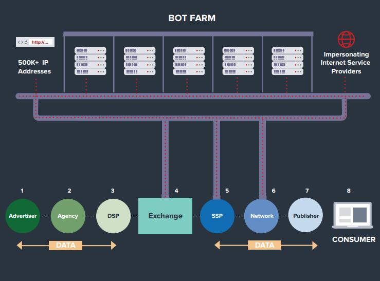 Операторы фермы «рекламных» ботов Methbot зарабатывают от 3 до 5 млн долларов в день
