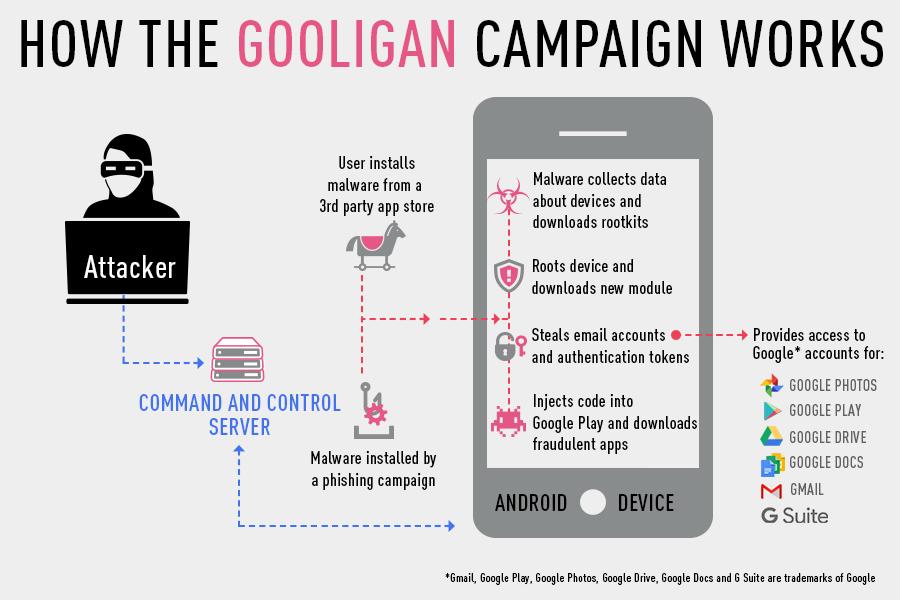 gooligan-operations