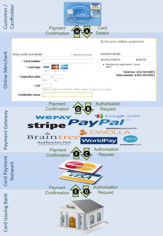 Карты Visa уязвимы перед обычным брутфорсом