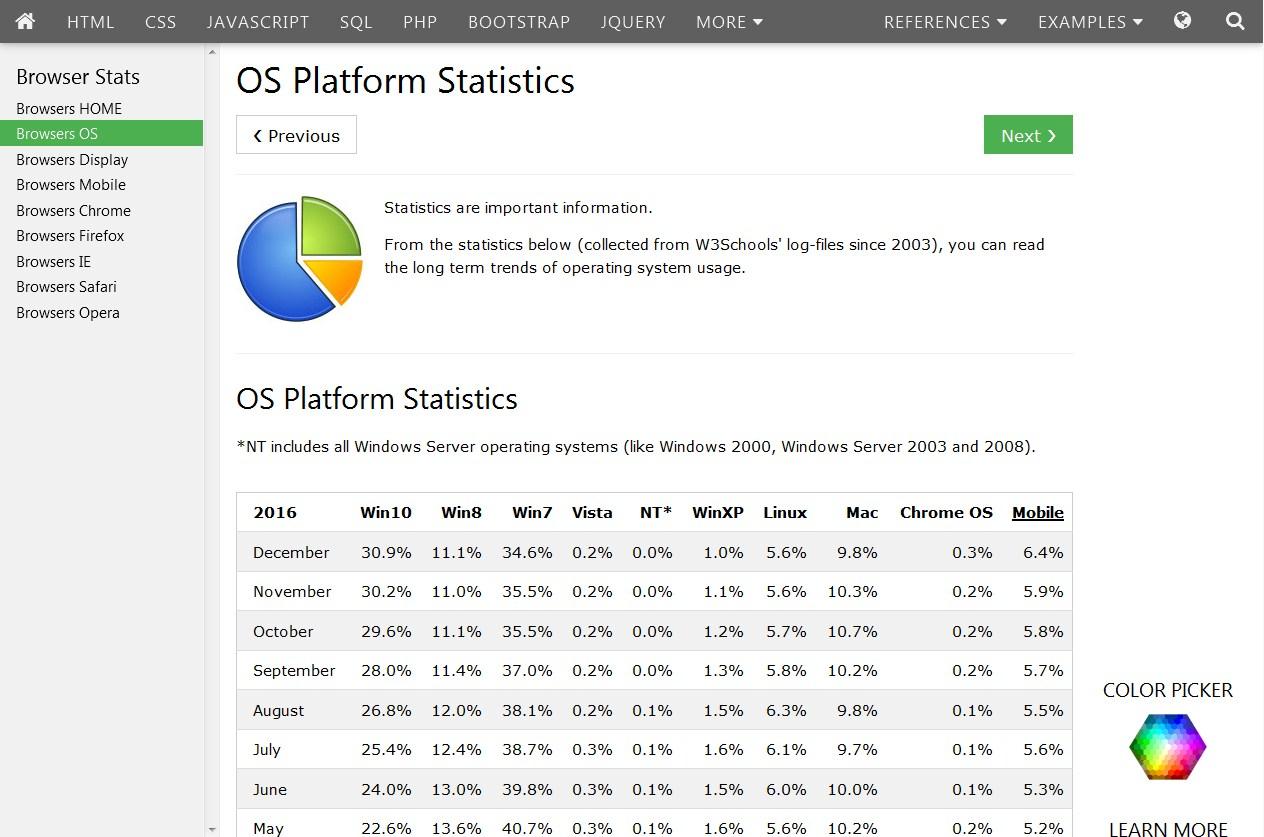Статистика ОС по данным w3schools.com