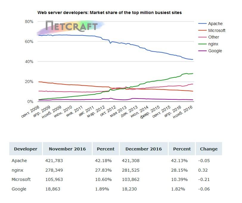 Nginx стабильно показывает рост популярности