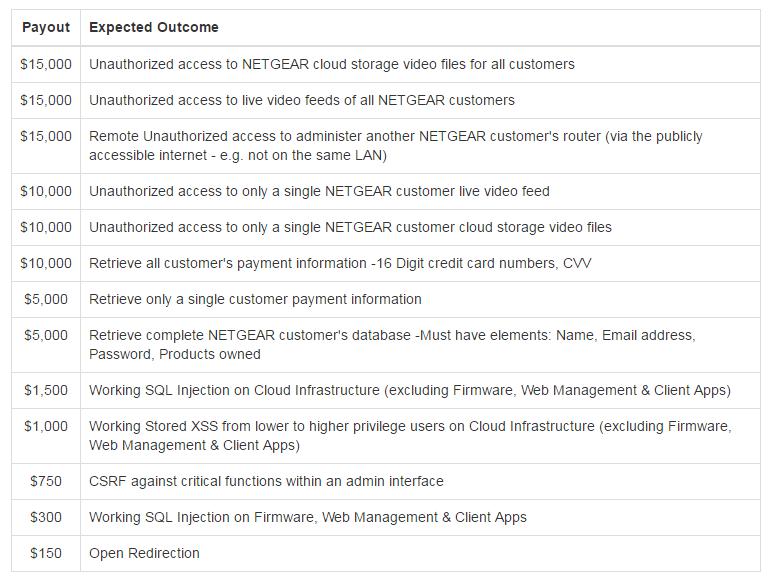 Netgear запускает программу bug bounty и предлагает исследователям до $15 000 за баг