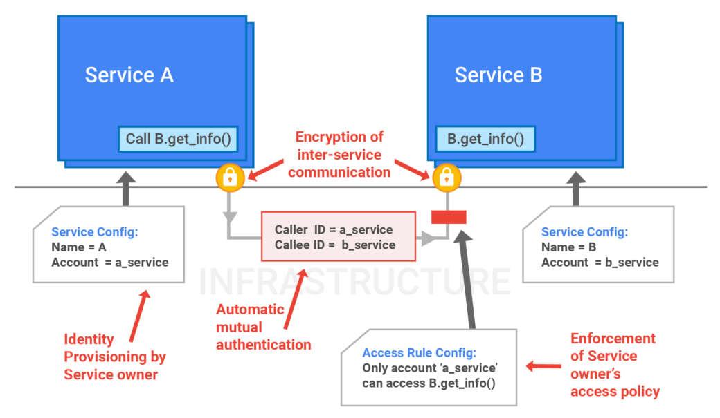 Google приоткрыла завесу тайны над инфраструктурой своих систем безопасности