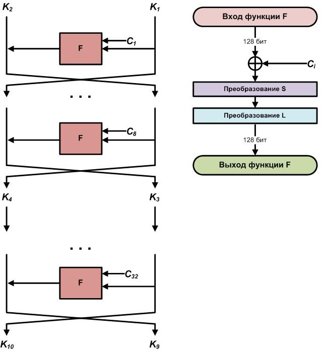 Схема получения итерационных (раундовых) ключей