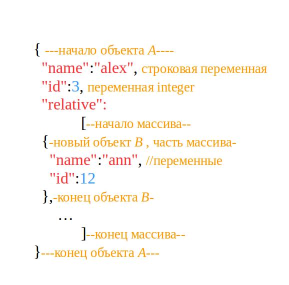 Рис. 1. Как парсить JSON