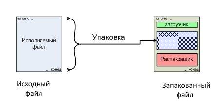 Схема упаковки исполняемого файла