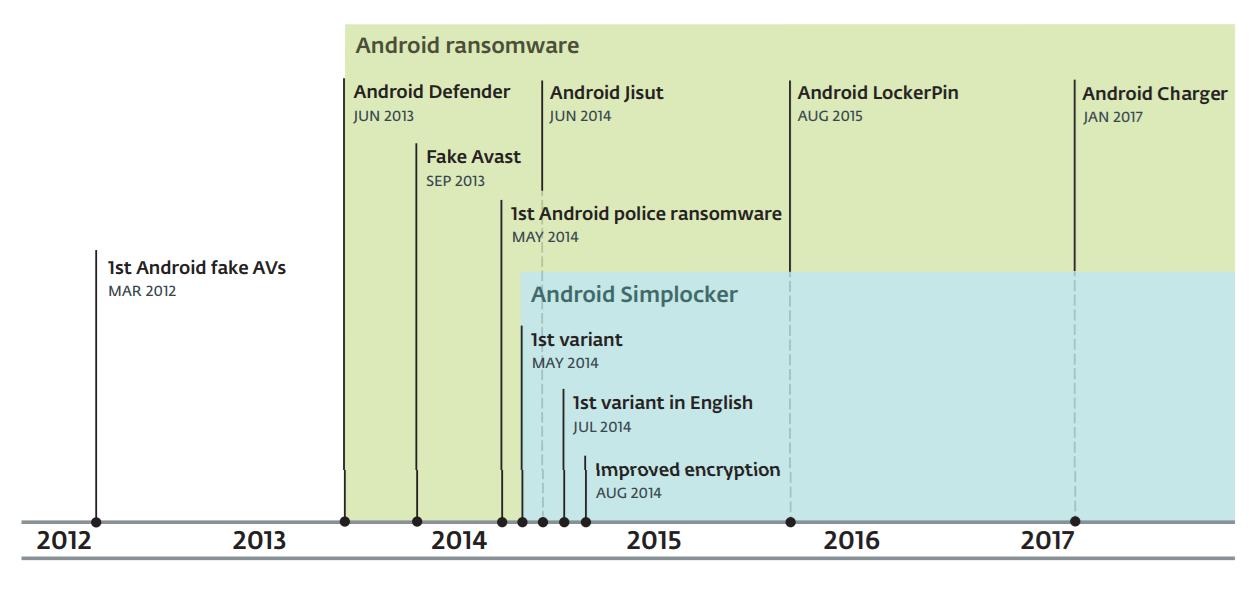 Эволюция локеров для Android