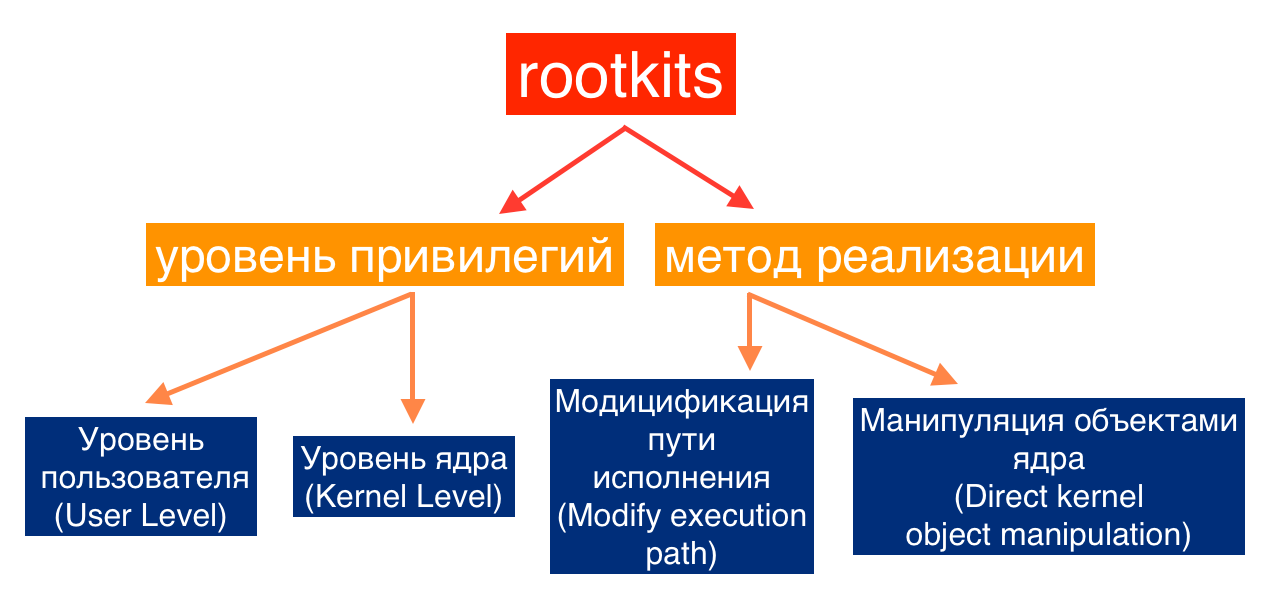 Общая схема классификации руткитов