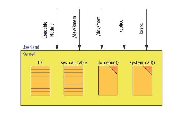 Схема выполнения руткитов в Linux