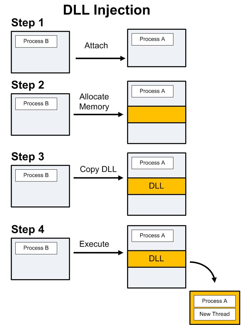 Внедрение кода в DLL-библиотеку