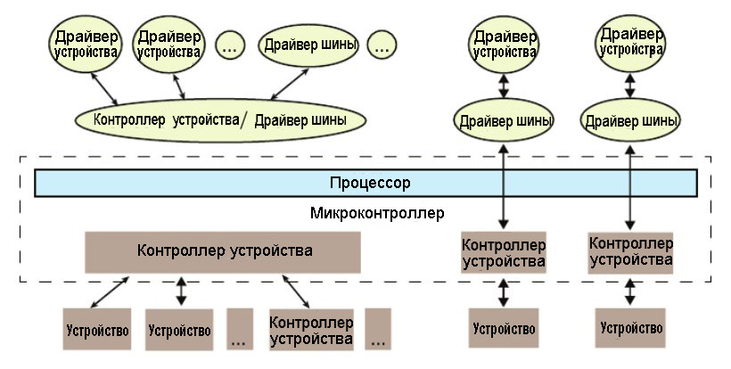 Модель взаимодействия драйвера с hardware через ОС