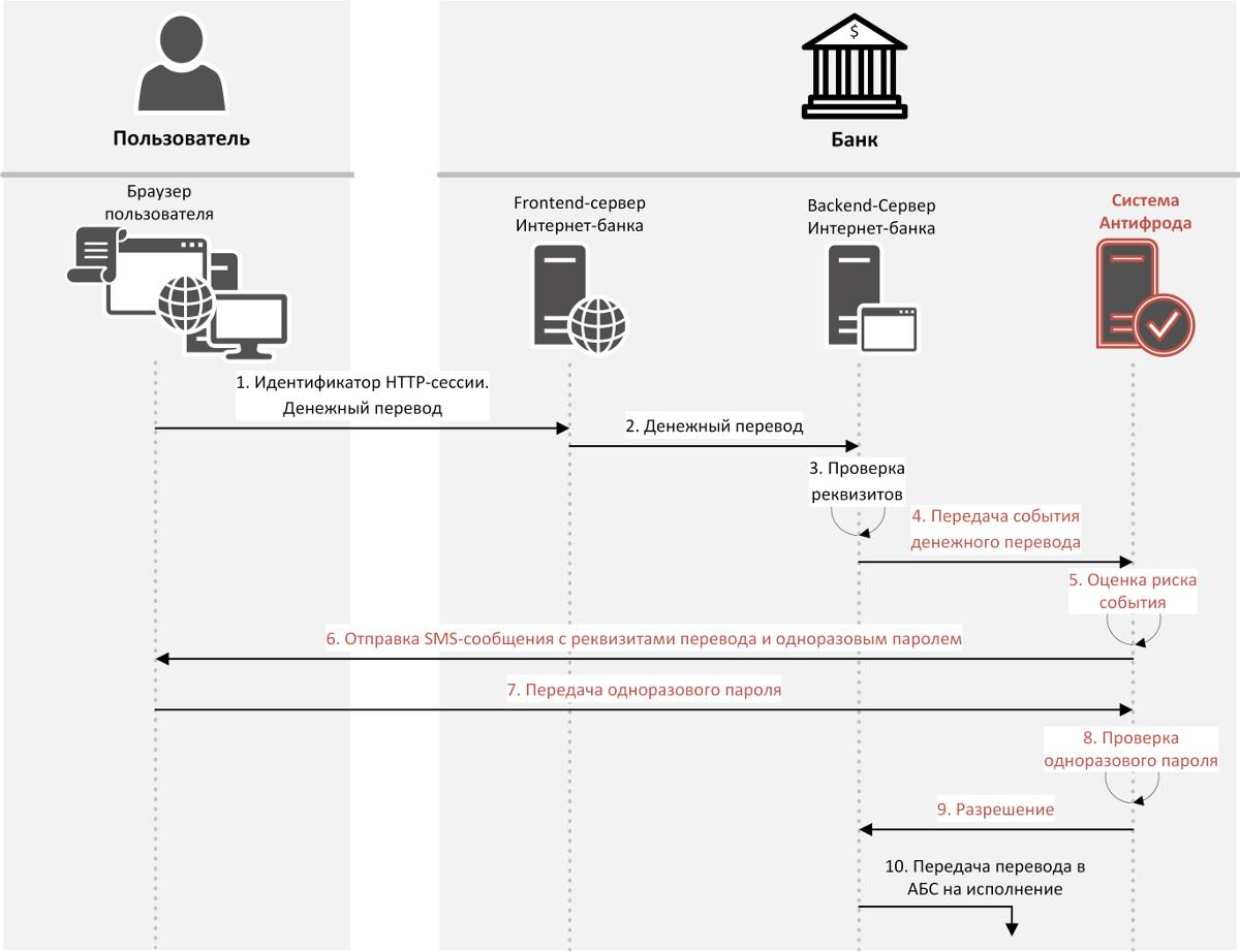 Адаптивная аутентификация денежного перевода в ДБО