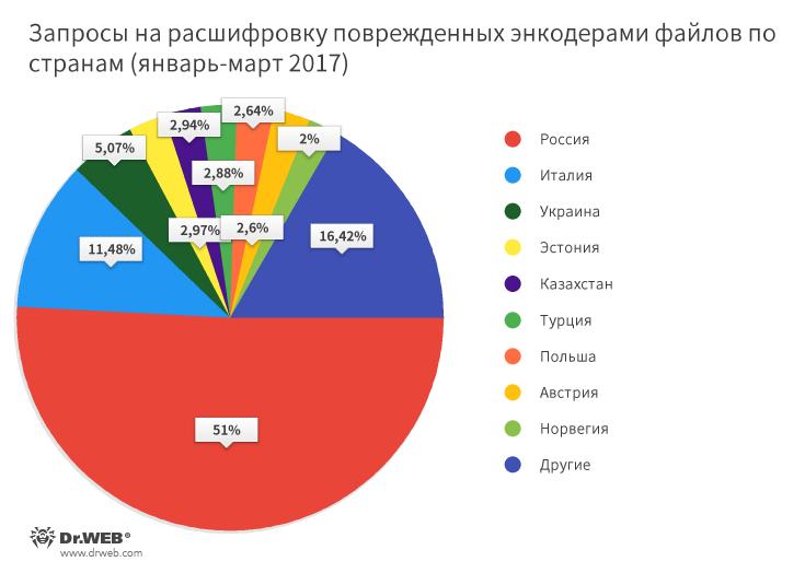 Распределение жертв шифровальщиков (обратившихся за расшифровкой к нам) по странам