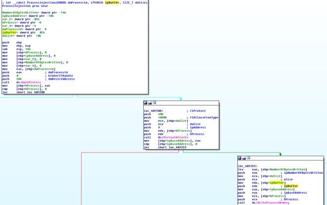Окно IDA Pro c функцией WriteProcessMemory