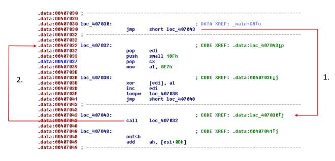 Шелл-код использует вызов инструкций и преобразования XOR