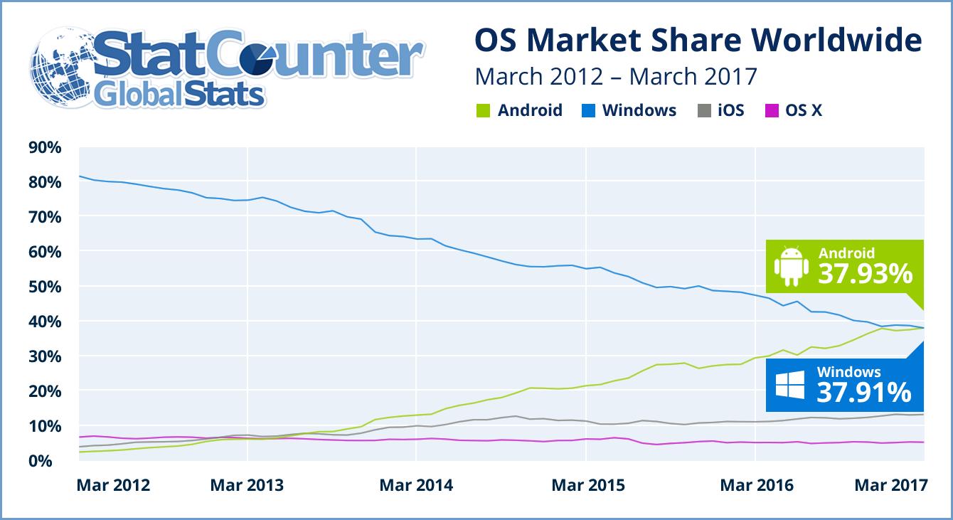 График роста доли Android в веб-трафике