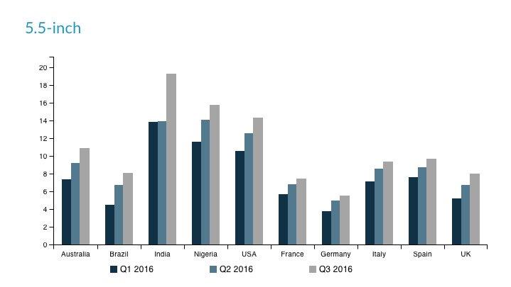 График предпочтения смартфонов с диагональю экрана 5,5 и 5,7 по странам