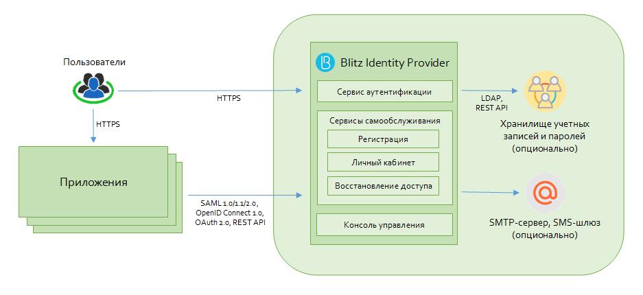 Рис. 1. Схема развертывания Blitz Identity Provider