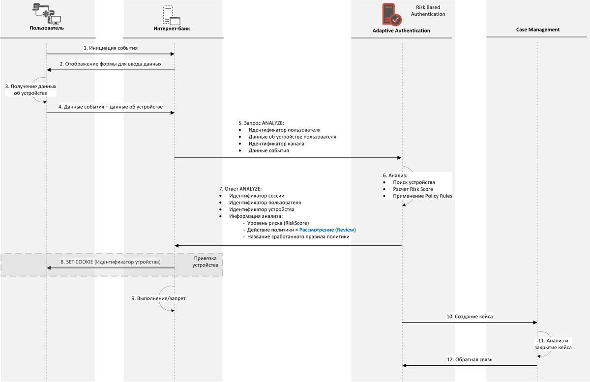 Рис. 2. Процесс обработки события при передaче его на рассмотрение