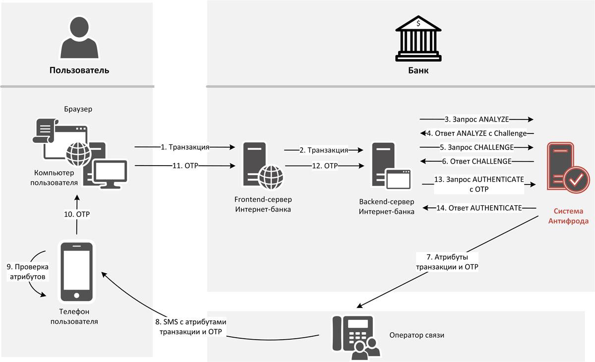 Рис. 5. Процесс дополнительной аутентификации методом отправки СМС