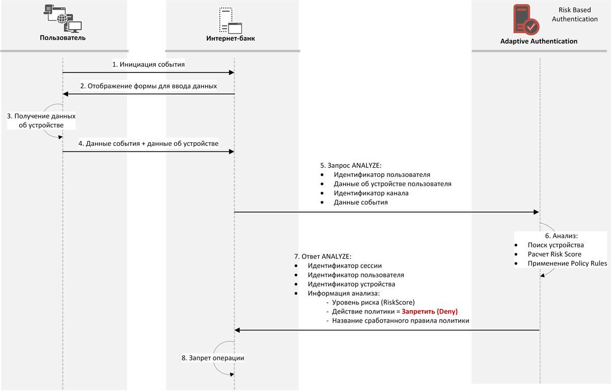 Рис. 8. Процесс обработки события в случае запрета операции