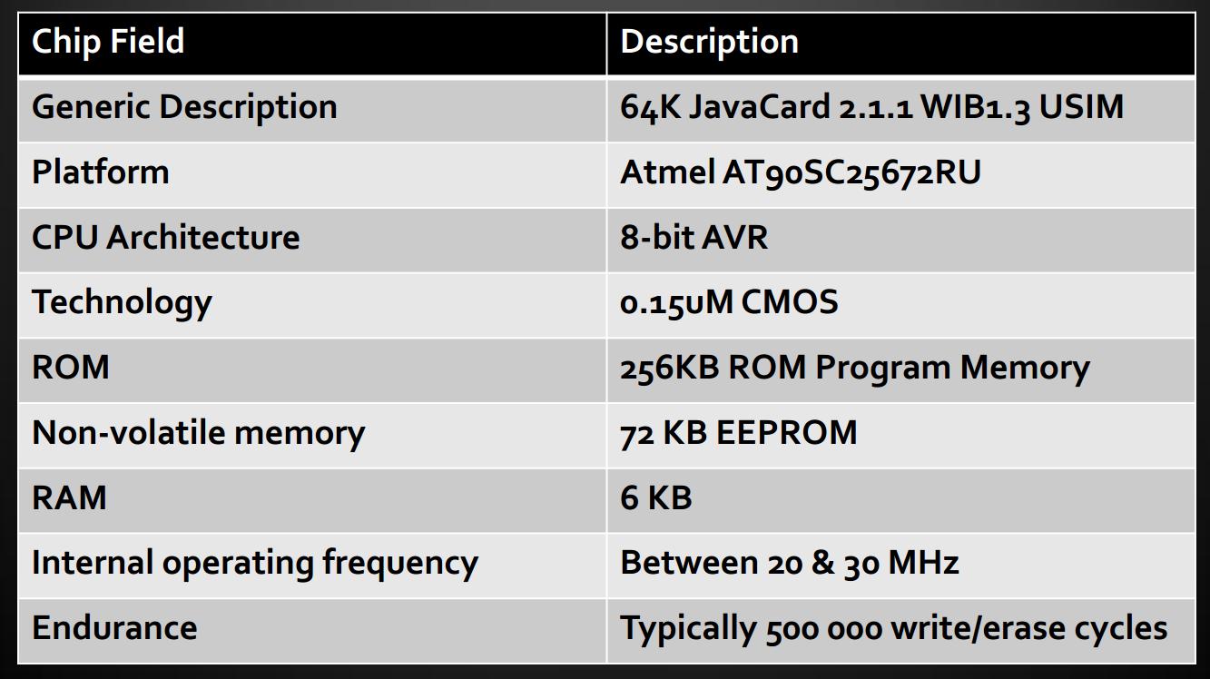 Технические характеристики компьютера твоей SIM-карты