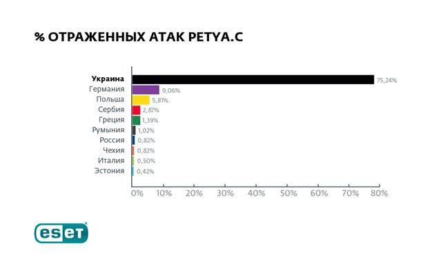 Украденное кибероружие США: Атаковавший Украинское государство вирус