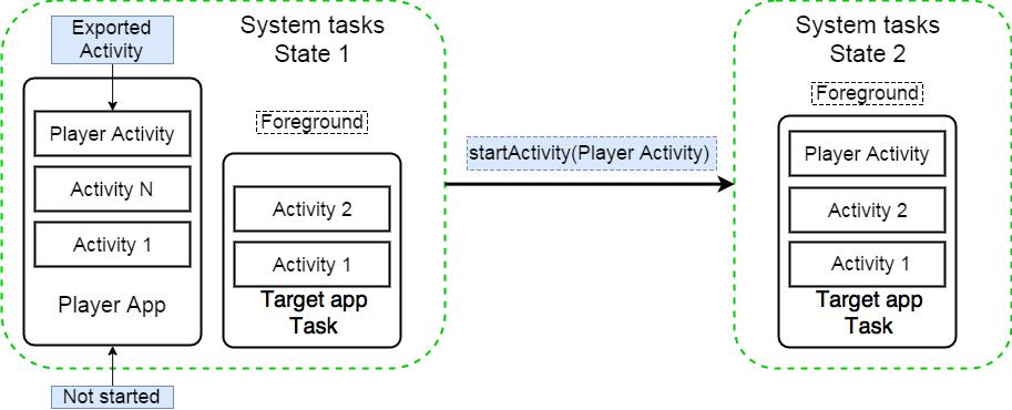 Запуск Activity стороннего приложения
