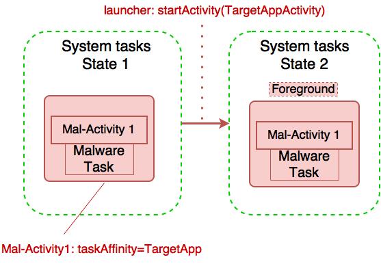 Подмена приложения при указании только taskAffinity