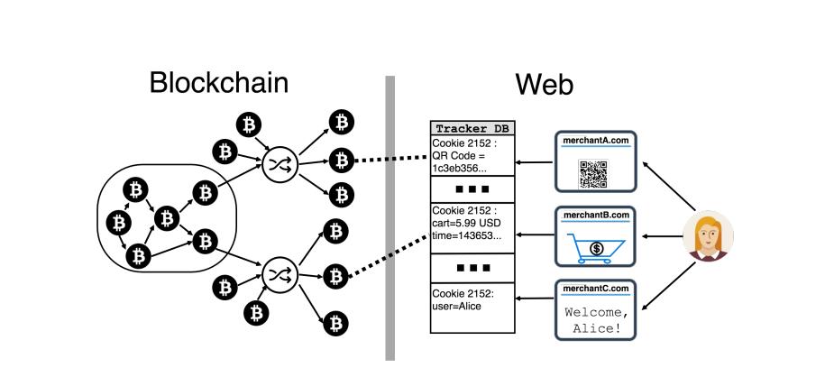 Сайты с оплатой биткоин торги на минской валютной бирже
