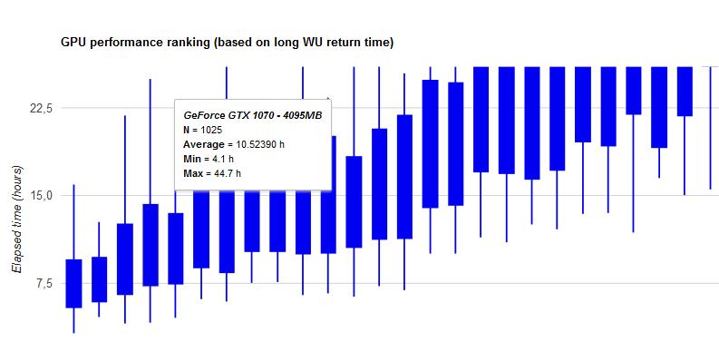 Средняя скорость расчетов заданий GPUGrid Long run для GTX 1070