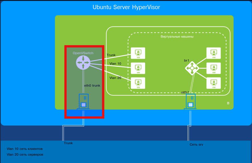 Схема подключения OVS и физического интерфейса